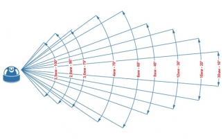 Фокусное расстояние объектива видеокамеры